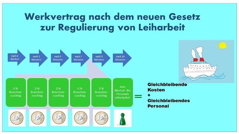 Herrmann Logistik Ludwigshafen Gesetz Regulierung Leiharbeit Werkvertrag Arbeitnehmerüberlassung Leasing Stabilität Kontinuität
